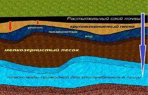 Фундамент и вода