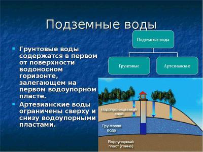 Грунтовые воды: процесс образования, водоносные слои, характеристики и влияние на строительство