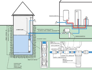 Как сделать систему водоснабжения