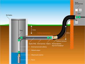 Центральная сеть водопровода