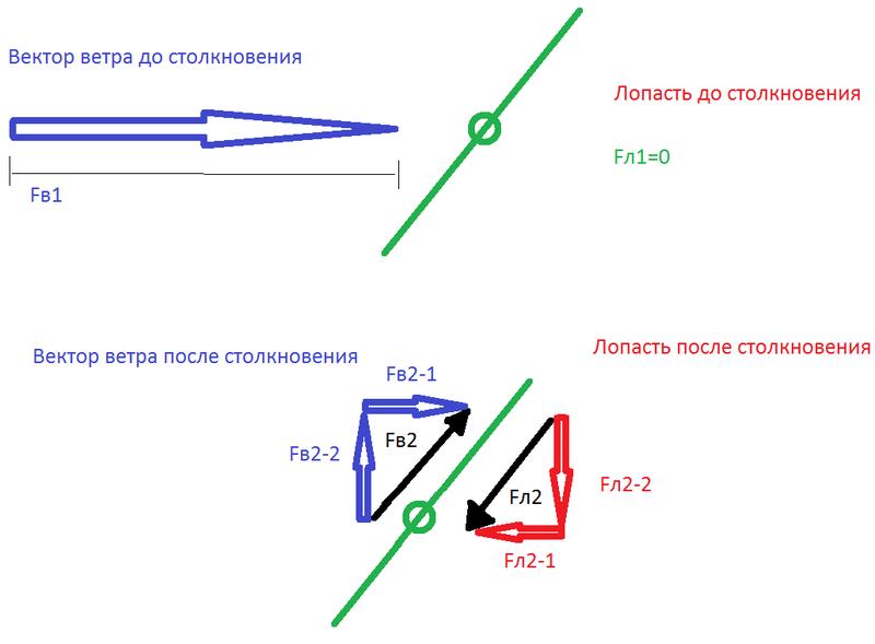 Принцип работы лопастей ветряной мельницы